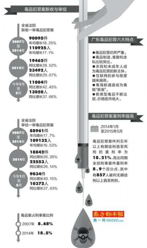 广东省高院发布毒品犯罪典型案例网购麻黄素药物制冰毒转卖广州